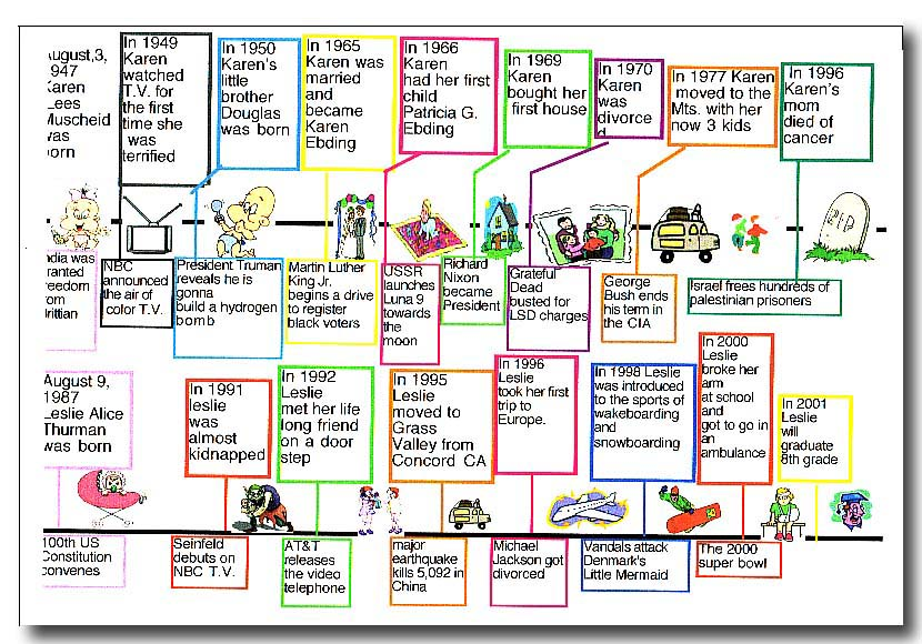 The Timeline. | Clipart Panda - Free Clipart Images