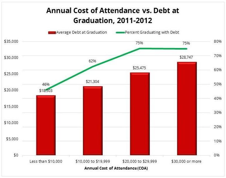 "is college debt to much essay Washington college also has two less-traditional programs aimed at helping students attend college and graduate with manageable debt one, called ""dam the debt,"" is a fundraising campaign with."