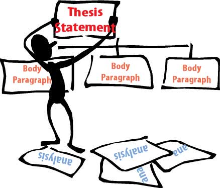 writing a thesis paragraph for an essay