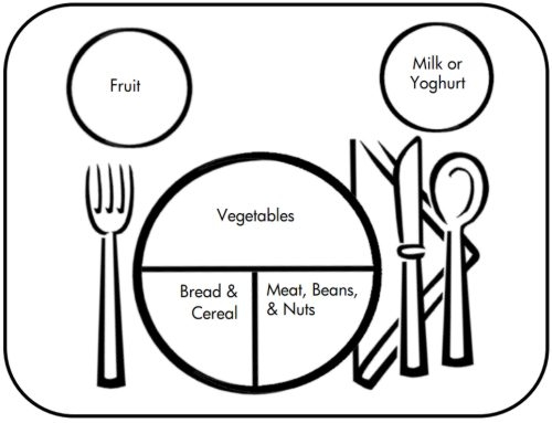 My plate coloring page clipart panda free clipart images for Healthy plate coloring page