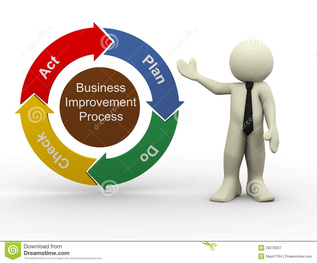 imp business plan Source: imp-act consortium/mfc spm guidelines strategic planning:  integrating spm figure one: defining broad organisational goals –  deconstructing the.