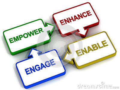 project on employee empowerment Employee empowerment involves giving chances to employees to be enterprising, take risks without compromising with the organizational goals, mission and vision.