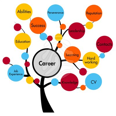 Job & Career