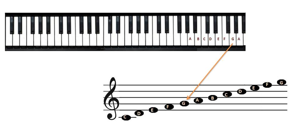 Musical Notes Chart  Clipart Panda  Free Clipart Images