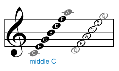 Musical 20notes 20chart
