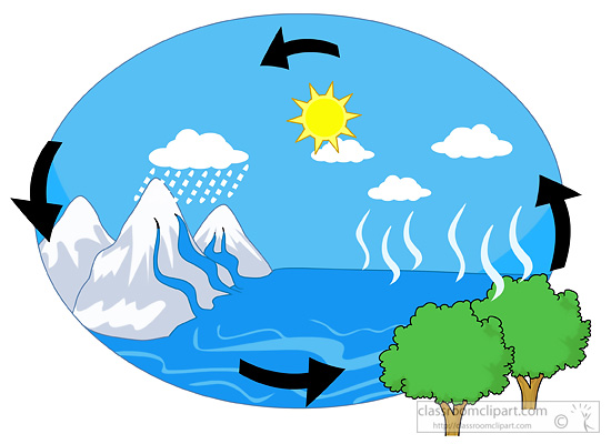 Water Evaporation Clipart images