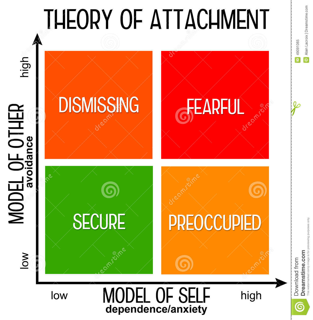 attachment theories What is your attachment style based on the attachment theory, the relationship attachment style test checks for behaviors that indicate codependency, avoidant personality or healthy attachment style.