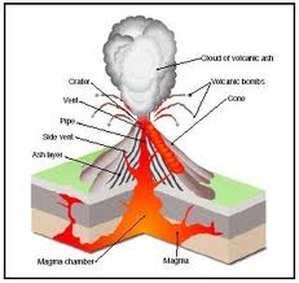 The Anatomy Of A Volcano