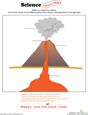 Collection Volcano Diagram Worksheet Photos - Kaessey